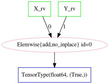 Graph of Z_rv for the PyMC3 model in 2.